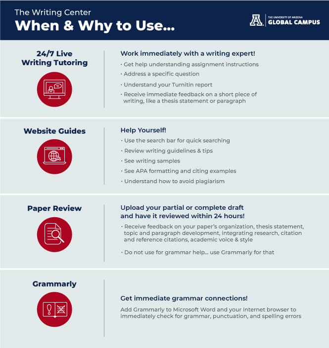 When and How to Use the Writing Center Infographic