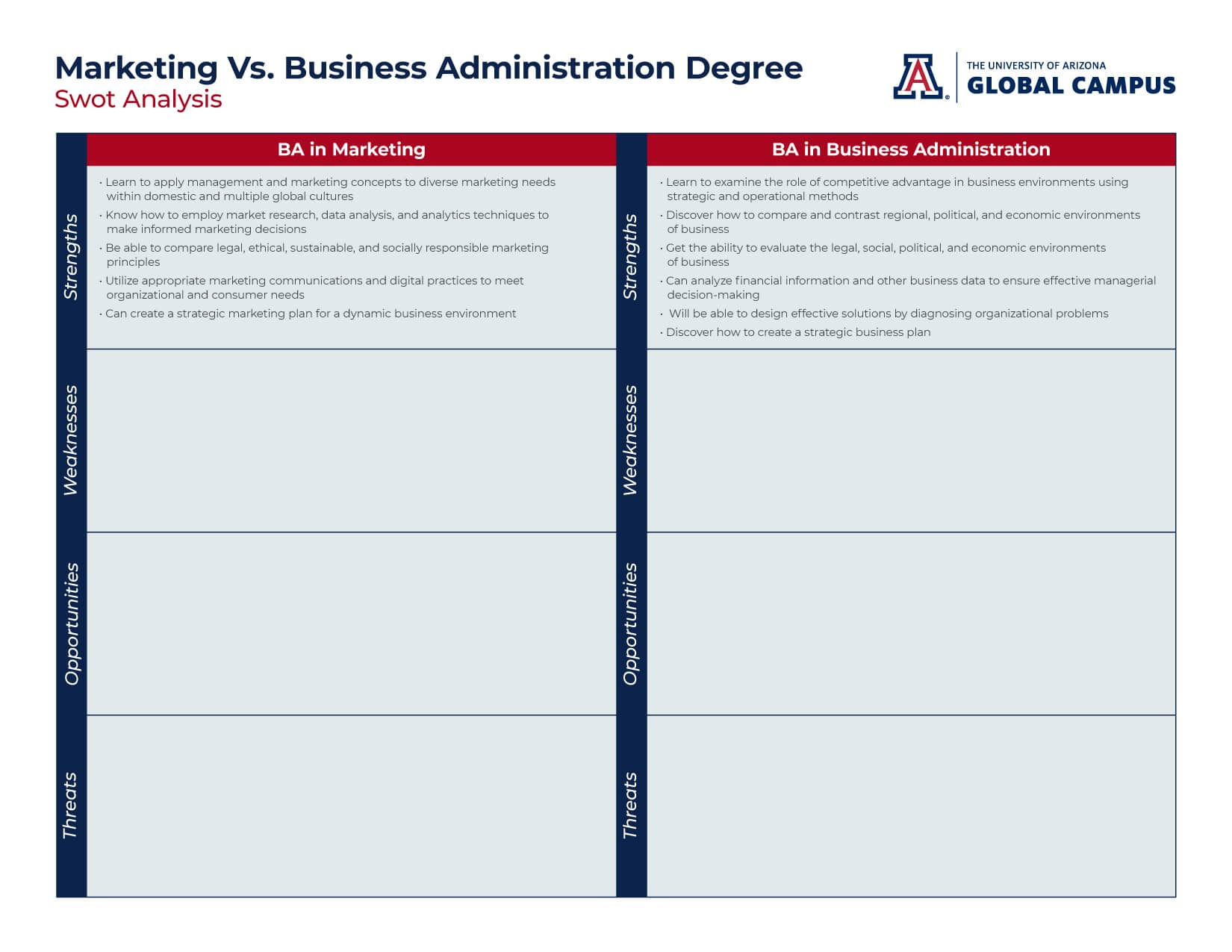 ba marketing vs ba business administration swot analysis