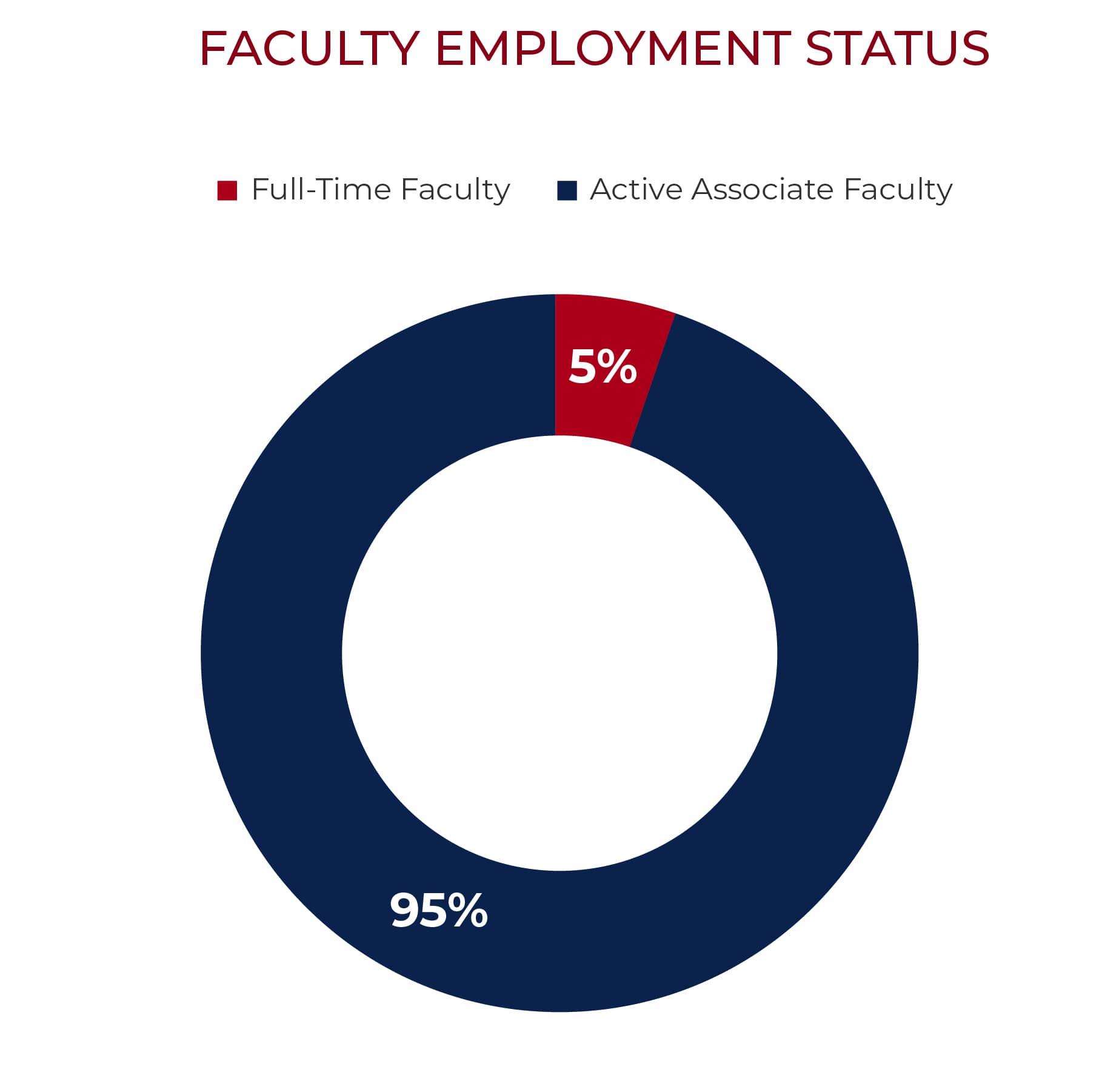 full time faculty chart