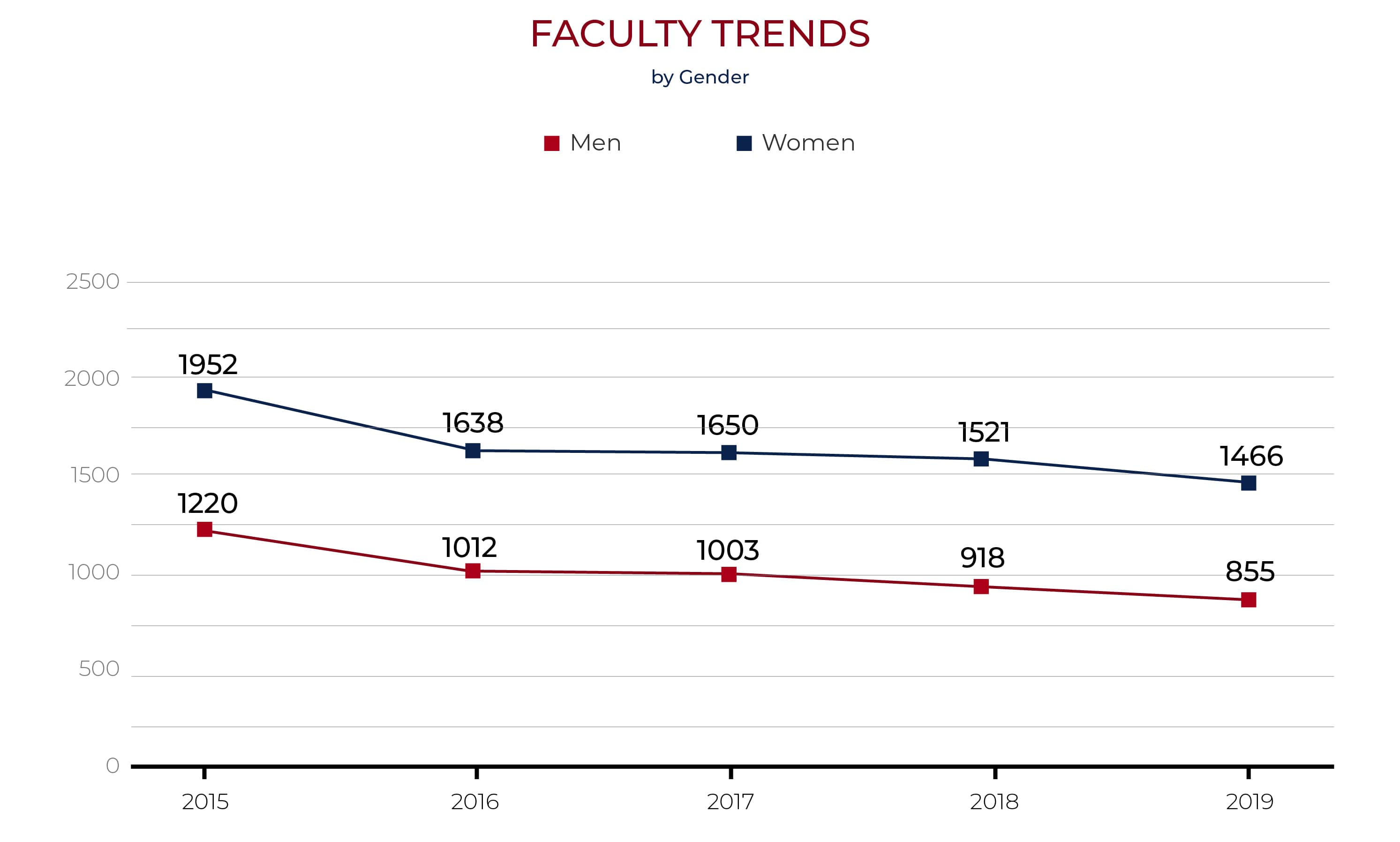 faculty chart