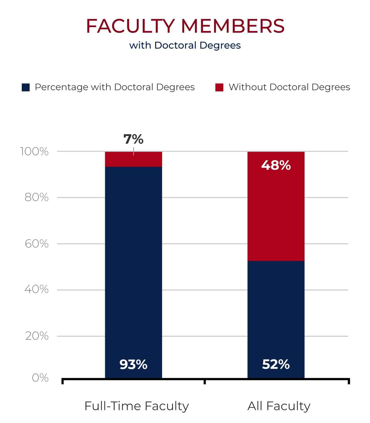faculty with doctorate chart
