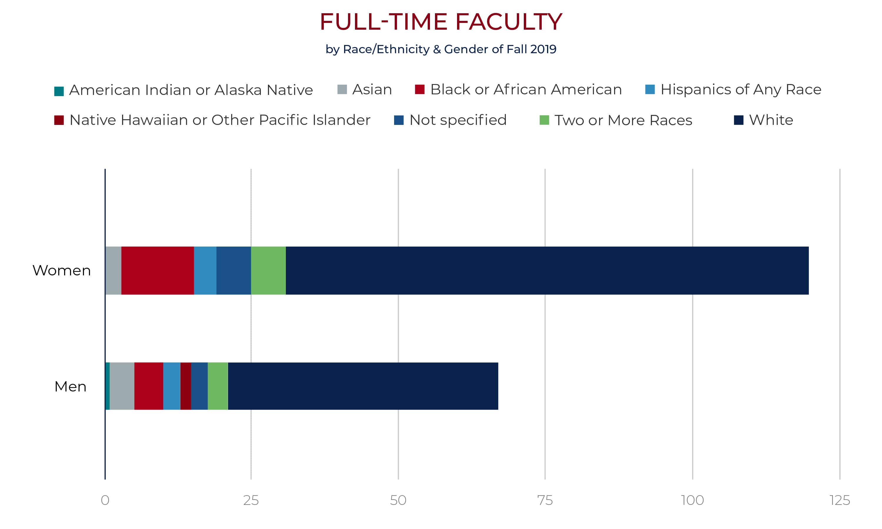 faculty by race and gender chart