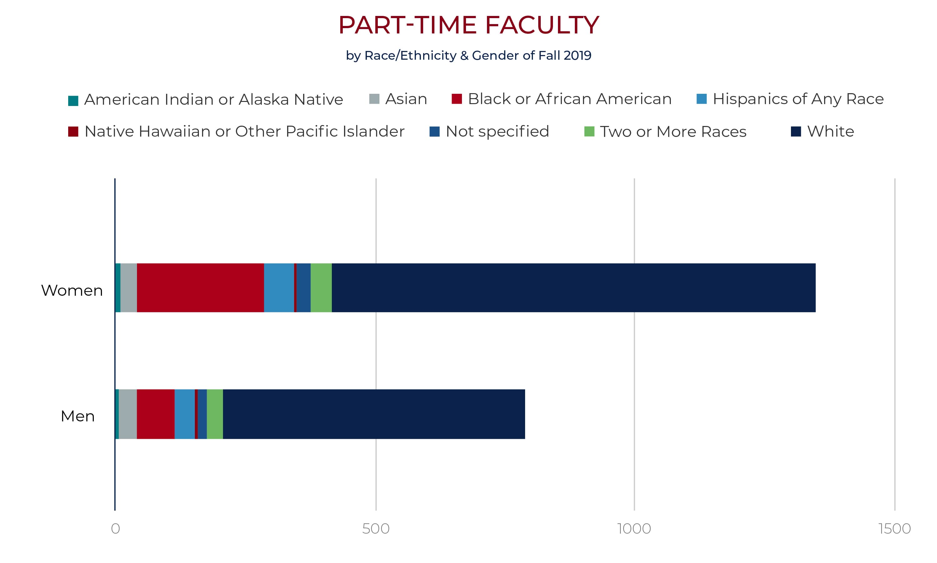 part time faculty by race gender chart